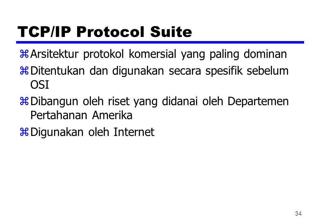 TCP/IP Protocol Suite zArsitektur protokol komersial yang paling dominan zDitentukan dan digunakan secara spesifik sebelum OSI zDibangun oleh riset ya