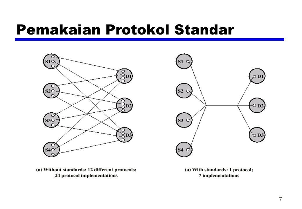 Pemakaian Protokol Standar 7