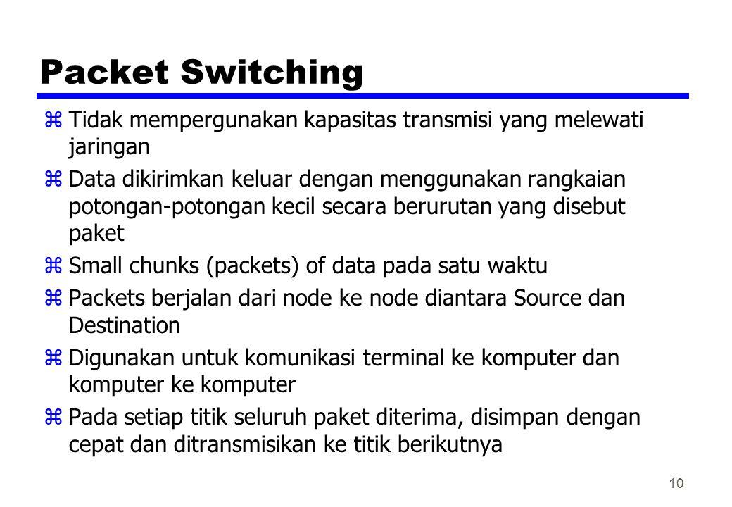 Packet Switching zTidak mempergunakan kapasitas transmisi yang melewati jaringan zData dikirimkan keluar dengan menggunakan rangkaian potongan-potonga