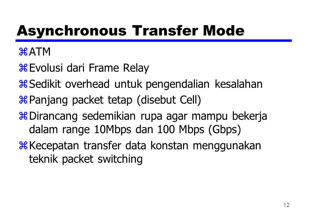Asynchronous Transfer Mode zATM zEvolusi dari Frame Relay zSedikit overhead untuk pengendalian kesalahan zPanjang packet tetap (disebut Cell) zDiranca