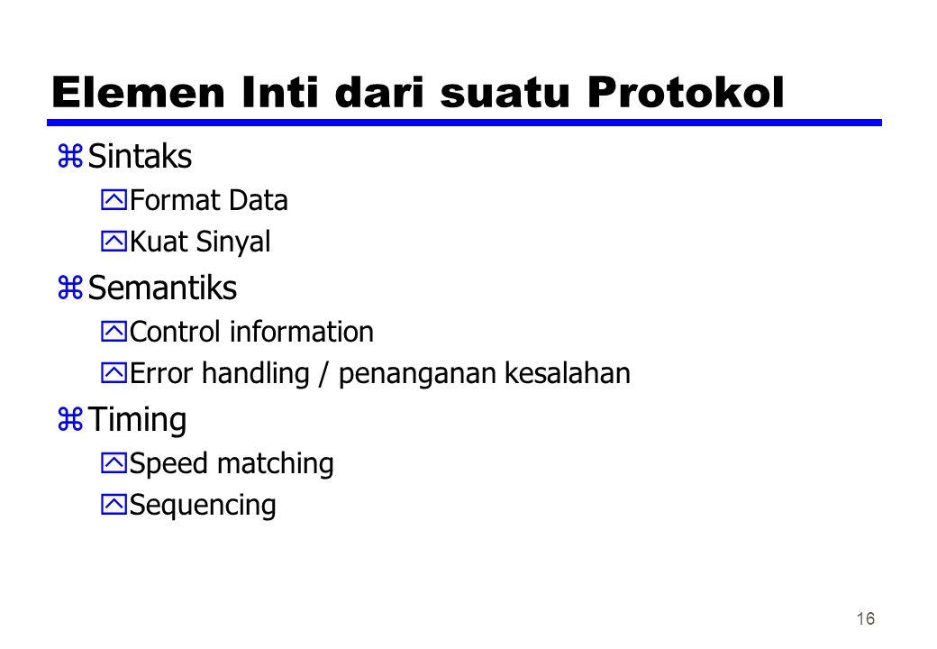 Elemen Inti dari suatu Protokol zSintaks yFormat Data yKuat Sinyal zSemantiks yControl information yError handling / penanganan kesalahan zTiming ySpe