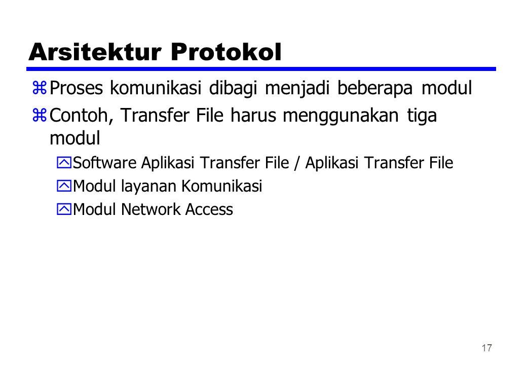 Arsitektur Protokol zProses komunikasi dibagi menjadi beberapa modul zContoh, Transfer File harus menggunakan tiga modul ySoftware Aplikasi Transfer File / Aplikasi Transfer File yModul layanan Komunikasi yModul Network Access 17