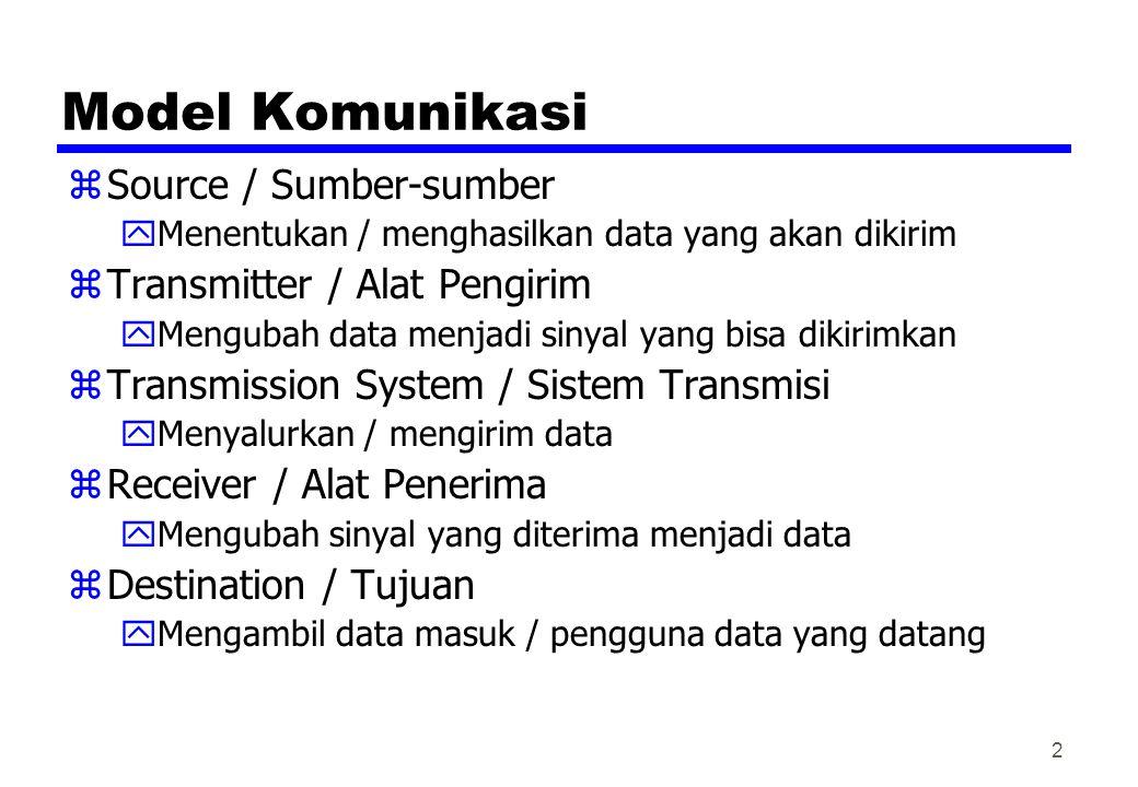 Model Komunikasi zSource / Sumber-sumber yMenentukan / menghasilkan data yang akan dikirim zTransmitter / Alat Pengirim yMengubah data menjadi sinyal