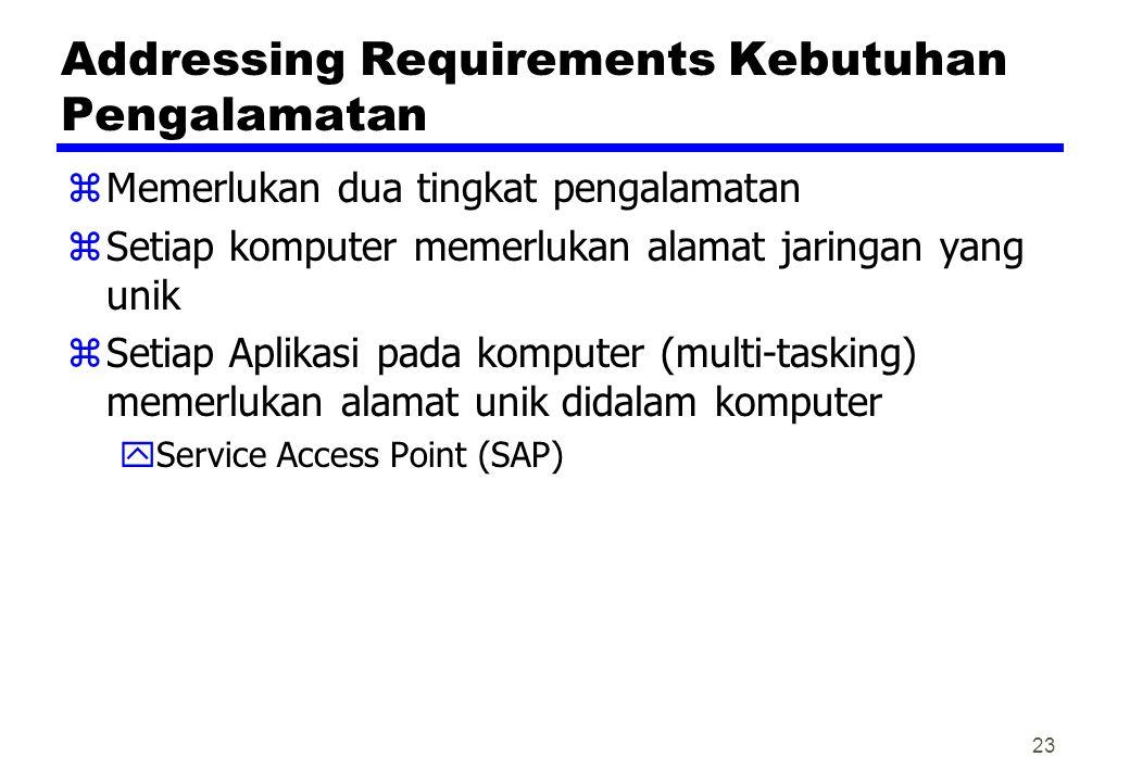 Addressing Requirements Kebutuhan Pengalamatan zMemerlukan dua tingkat pengalamatan zSetiap komputer memerlukan alamat jaringan yang unik zSetiap Aplikasi pada komputer (multi-tasking) memerlukan alamat unik didalam komputer yService Access Point (SAP) 23