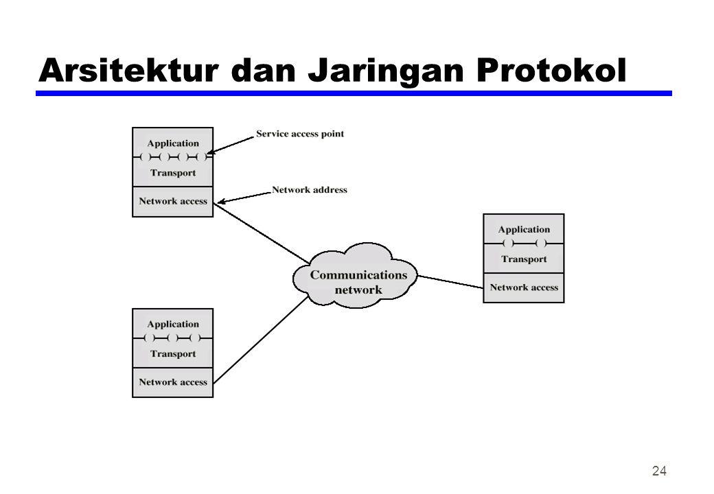 Arsitektur dan Jaringan Protokol 24