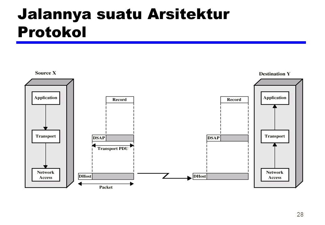Jalannya suatu Arsitektur Protokol 28