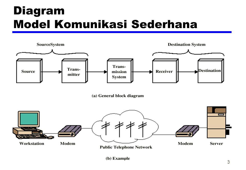 Kunci pekerjaan Komunikasi zTransmission System Utilization (Penggunaan Sistem Transmisi) zInterfacing (Antarmuka) zSignal Generation (Pembangkitan Sinyal) zSynchronization (Sinkronisasi) zExchange Management (Pertukaran Manajemen) zError detection and correction (Pendeteksian dan Pengoreksian Kesalahan) zAddressing and routing (Pengalamatan dan pembentukan Rute) zRecovery (Perbaikan / Pemulihan) zMessage formatting (Pembentukan pesan) zSecurity (Pengamanan) zNetwork Management (Manajemen Jaringan) 4