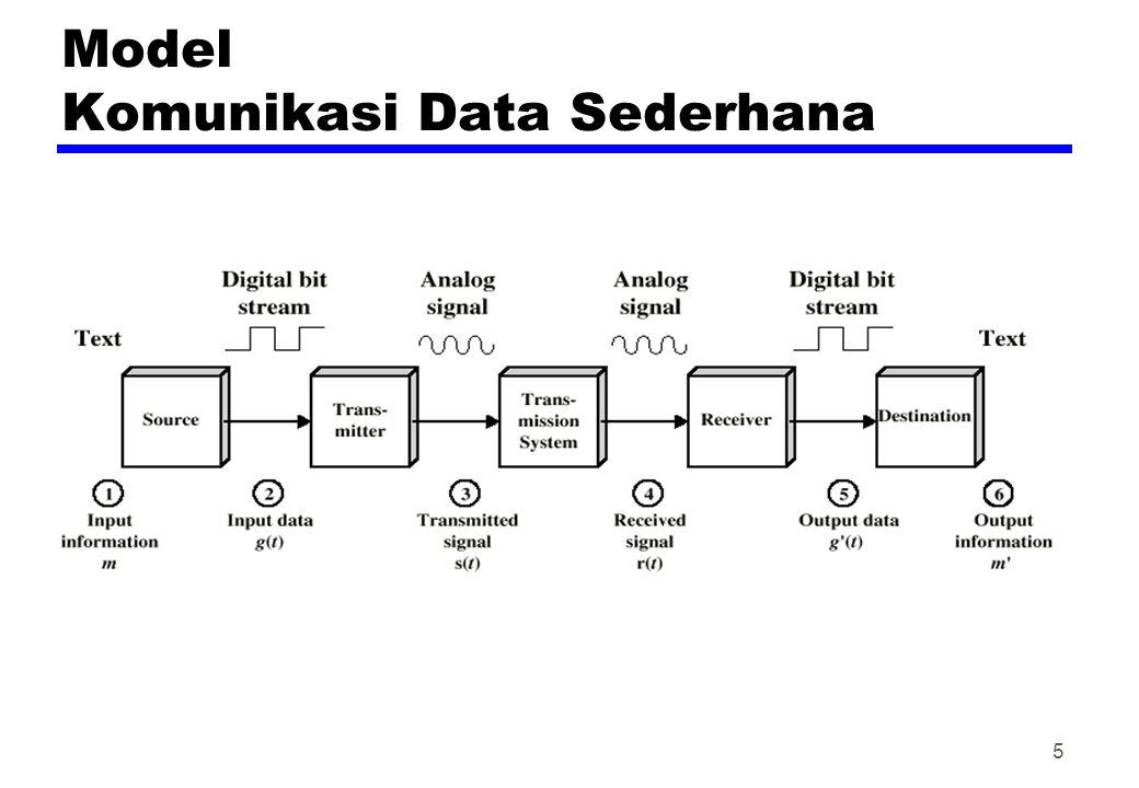 Elemen Inti dari suatu Protokol zSintaks yFormat Data yKuat Sinyal zSemantiks yControl information yError handling / penanganan kesalahan zTiming ySpeed matching ySequencing 16