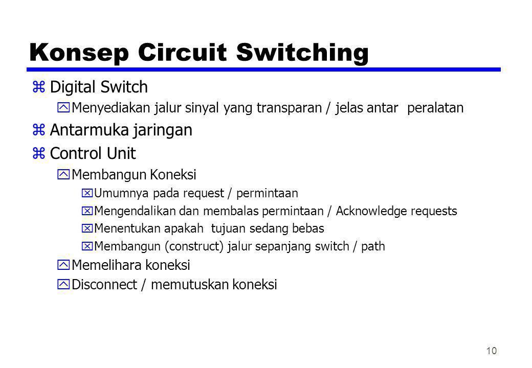 Konsep Circuit Switching zDigital Switch yMenyediakan jalur sinyal yang transparan / jelas antar peralatan zAntarmuka jaringan zControl Unit yMembangu