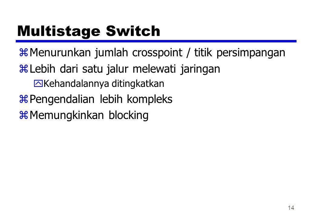 Multistage Switch zMenurunkan jumlah crosspoint / titik persimpangan zLebih dari satu jalur melewati jaringan yKehandalannya ditingkatkan zPengendalia