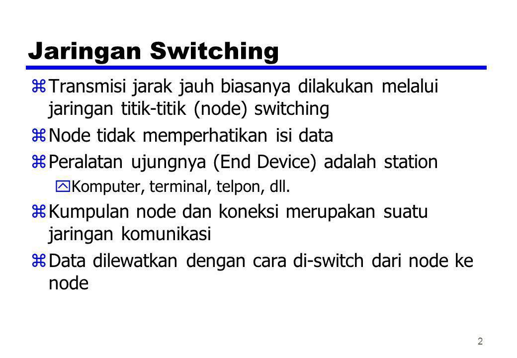 Jaringan Switching zTransmisi jarak jauh biasanya dilakukan melalui jaringan titik-titik (node) switching zNode tidak memperhatikan isi data zPeralata