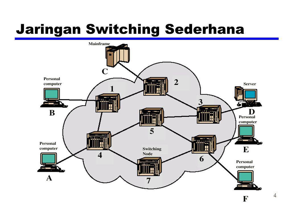 Jaringan Switching Sederhana 4