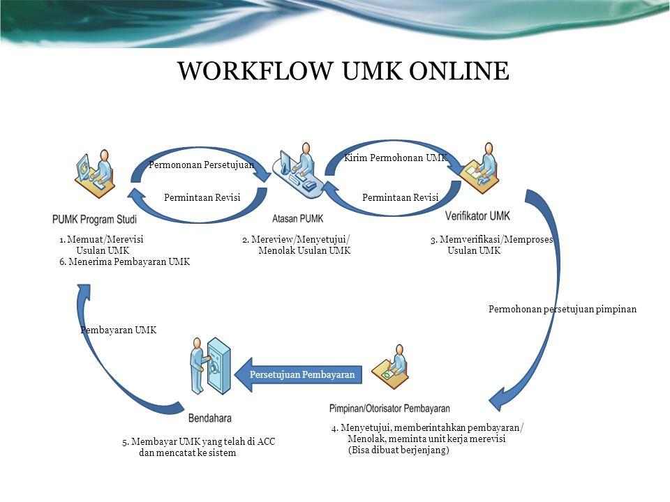 WORKFLOW UMK ONLINE Permintaan Revisi 1. Memuat/Merevisi Usulan UMK 6. Menerima Pembayaran UMK 2. Mereview/Menyetujui/ Menolak Usulan UMK 3. Memverifi