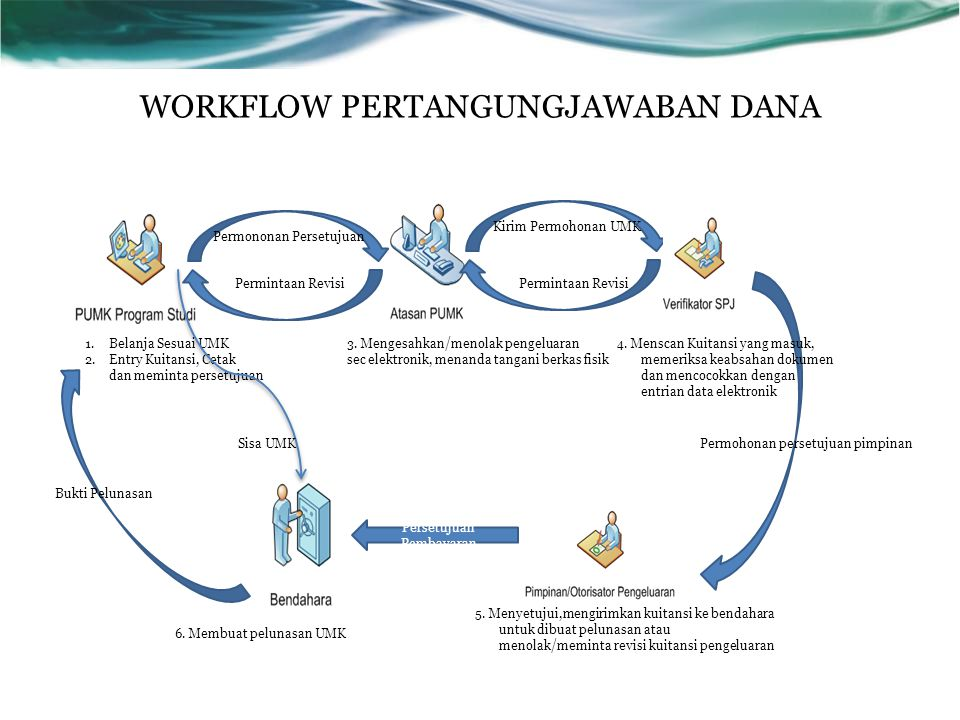 WORKFLOW PERTANGUNGJAWABAN DANA Permintaan Revisi 1.Belanja Sesuai UMK 2.Entry Kuitansi, Cetak dan meminta persetujuan 3. Mengesahkan/menolak pengelua