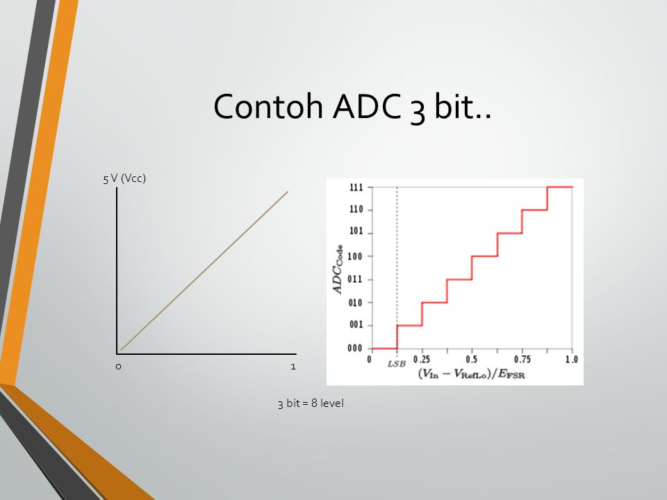 Contoh ADC 3 bit.. 5 V (Vcc) 01 3 bit = 8 level
