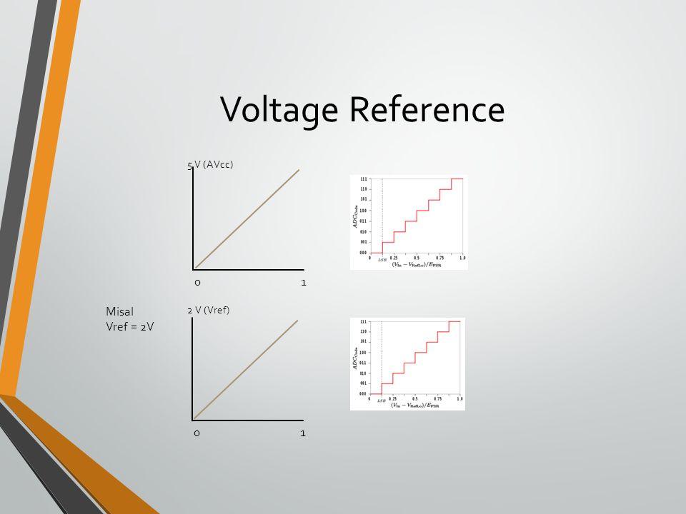 Voltage Reference 5 V (AVcc) 01 01 2 V (Vref) Misal Vref = 2V