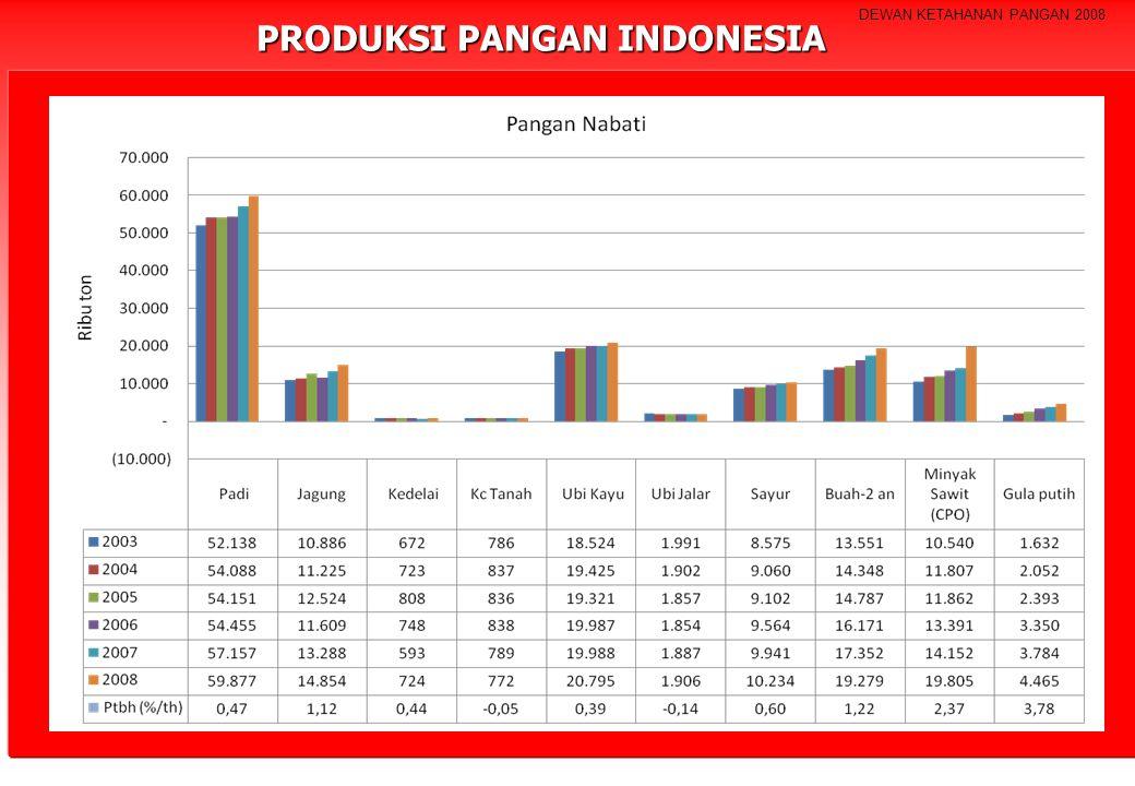 DEWAN KETAHANAN PANGAN 2008 PRODUKSI PANGAN INDONESIA