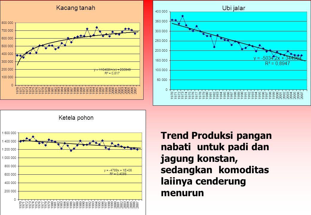 Trend Produksi pangan nabati untuk padi dan jagung konstan, sedangkan komoditas laiinya cenderung menurun