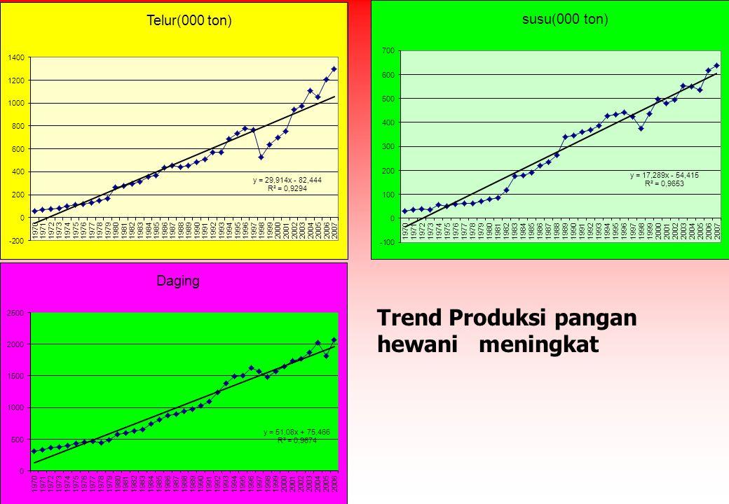 DEWAN KETAHANAN PANGAN 2008 Trend Produksi pangan hewani meningkat