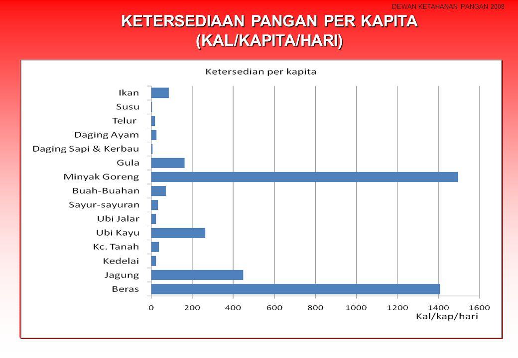DEWAN KETAHANAN PANGAN 2008 KETERSEDIAAN PANGAN PER KAPITA (KAL/KAPITA/HARI)