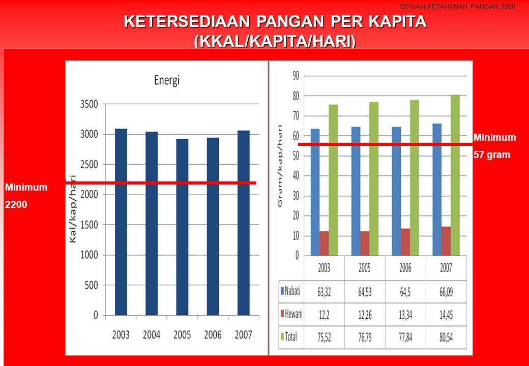 DEWAN KETAHANAN PANGAN 2008 KETERSEDIAAN PANGAN PER KAPITA (KKAL/KAPITA/HARI) Minimum 2200 Minimum 57 gram
