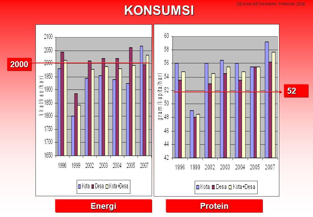 DEWAN KETAHANAN PANGAN 2008KONSUMSI 2000 ProteinEnergi 52