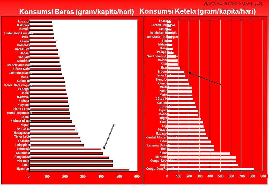 Konsumsi Beras (gram/kapita/hari) 0100200300400500600 Myanmar Laos Viet Nam Bangladesh Cambodia Indonesia Philippines Thailand Timor-Leste Madagascar