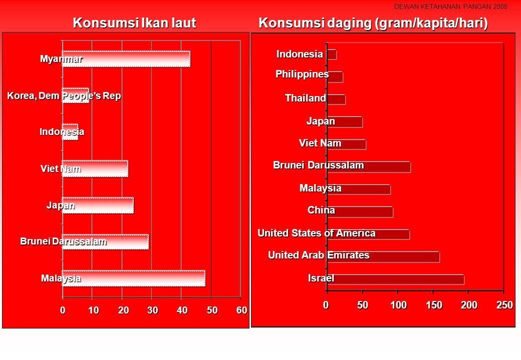 DEWAN KETAHANAN PANGAN 2008 Konsumsi Ikan laut (gram/kapita/hari) 0102030405060 Malaysia Brunei Darussalam Japan Viet Nam Indonesia Korea, Dem People'