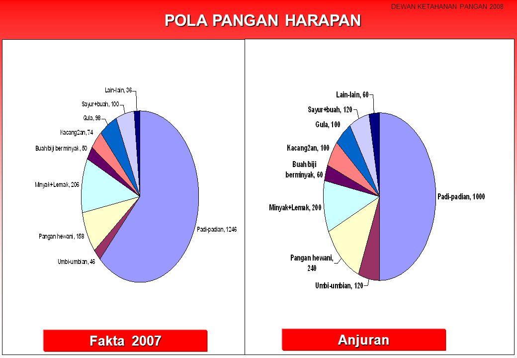 Fakta 2007 Anjuran POLA PANGAN HARAPAN