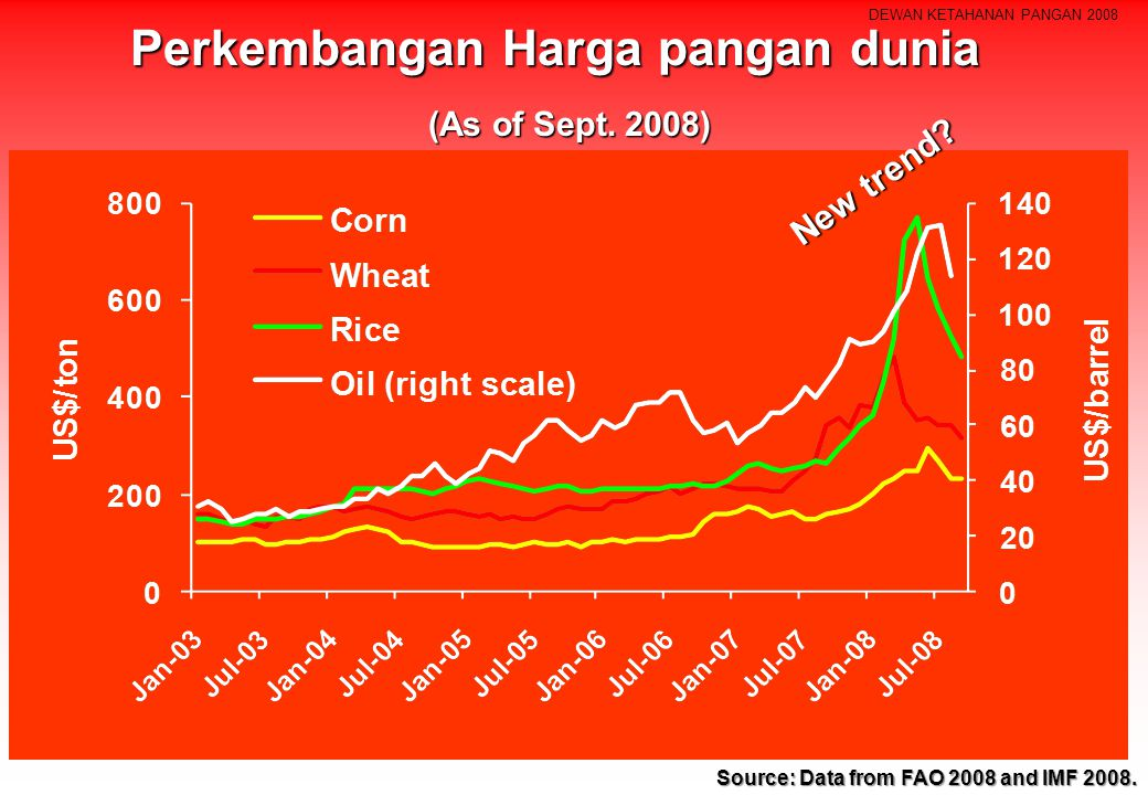 DEWAN KETAHANAN PANGAN 2008 Perkembangan Harga pangan dunia Source: Data from FAO 2008 and IMF 2008. (As of Sept. 2008) New trend?