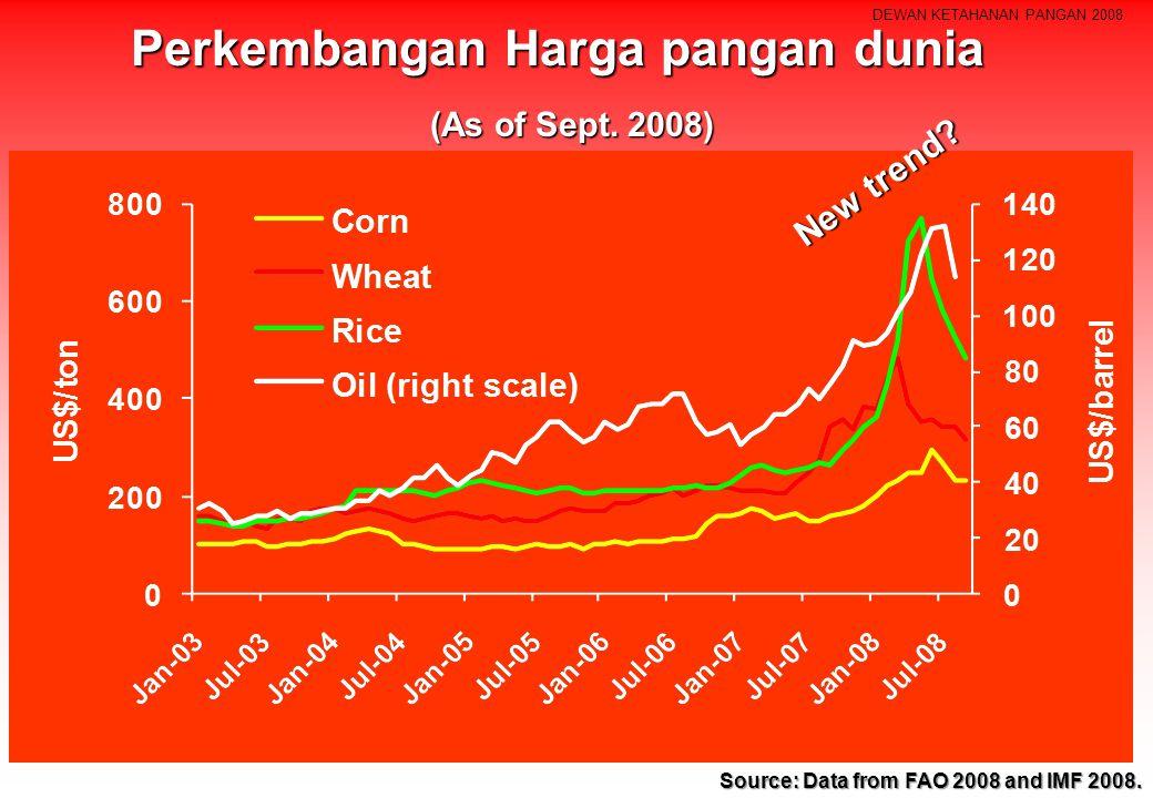 DEWAN KETAHANAN PANGAN 2008 Perkembangan Harga pangan dunia Source: Data from FAO 2008 and IMF 2008.