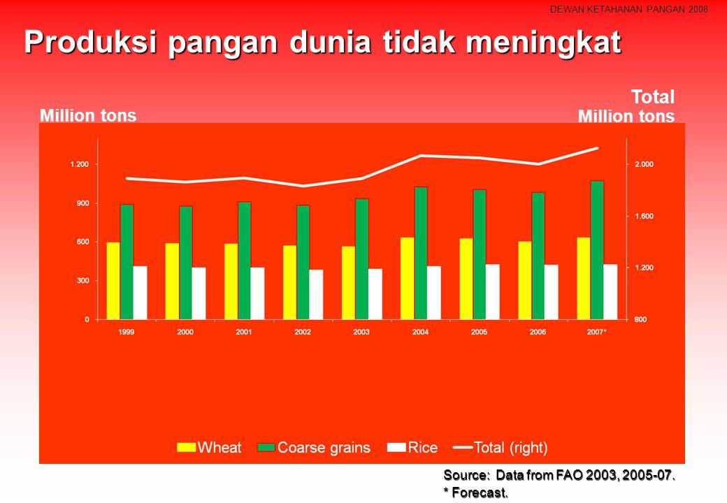 DEWAN KETAHANAN PANGAN 2008 Produksi pangan dunia tidak meningkat Source: Data from FAO 2003, 2005-07. * Forecast. Million tons Total Million tons