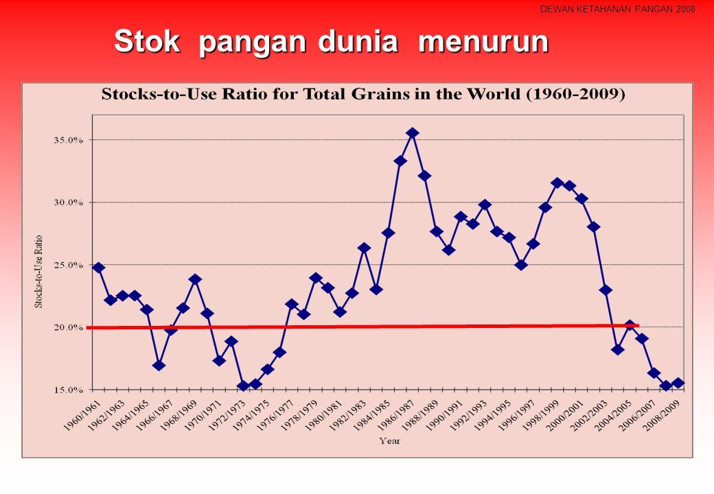 DEWAN KETAHANAN PANGAN 2008 Stok pangan dunia menurun