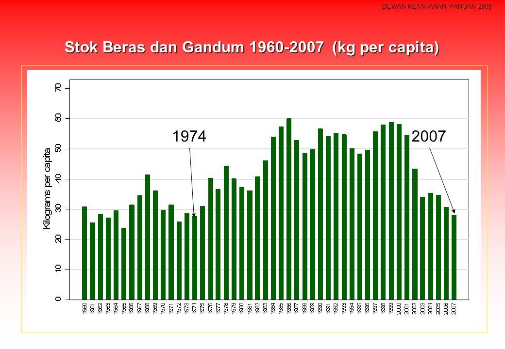 DEWAN KETAHANAN PANGAN 2008 19742007 Stok Beras dan Gandum 1960-2007 (kg per capita)