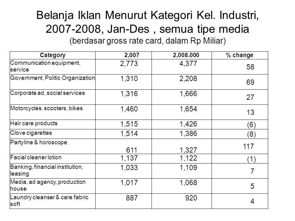 Belanja Iklan Menurut Kategori Kel. Industri, 2007-2008, Jan-Des, semua tipe media (berdasar gross rate card, dalam Rp Miliar) Category 2,007 2,008.00