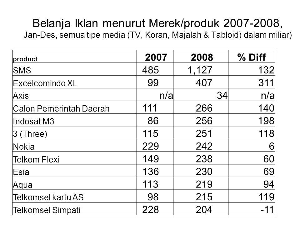 Belanja Iklan menurut Merek/produk 2007-2008, Jan-Des, semua tipe media (TV, Koran, Majalah & Tabloid) dalam miliar) product 2007 2008% Diff SMS 485 1