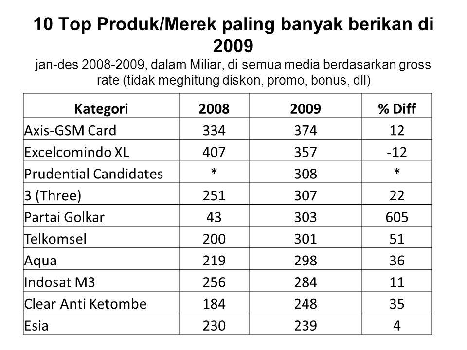 10 Top Produk/Merek paling banyak berikan di 2009 jan-des 2008-2009, dalam Miliar, di semua media berdasarkan gross rate (tidak meghitung diskon, prom