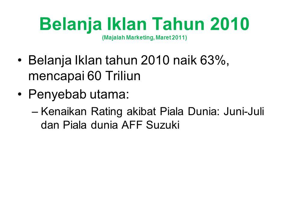 Belanja Iklan Tahun 2010 (Majalah Marketing, Maret 2011) Belanja Iklan tahun 2010 naik 63%, mencapai 60 Triliun Penyebab utama: –Kenaikan Rating akibat Piala Dunia: Juni-Juli dan Piala dunia AFF Suzuki