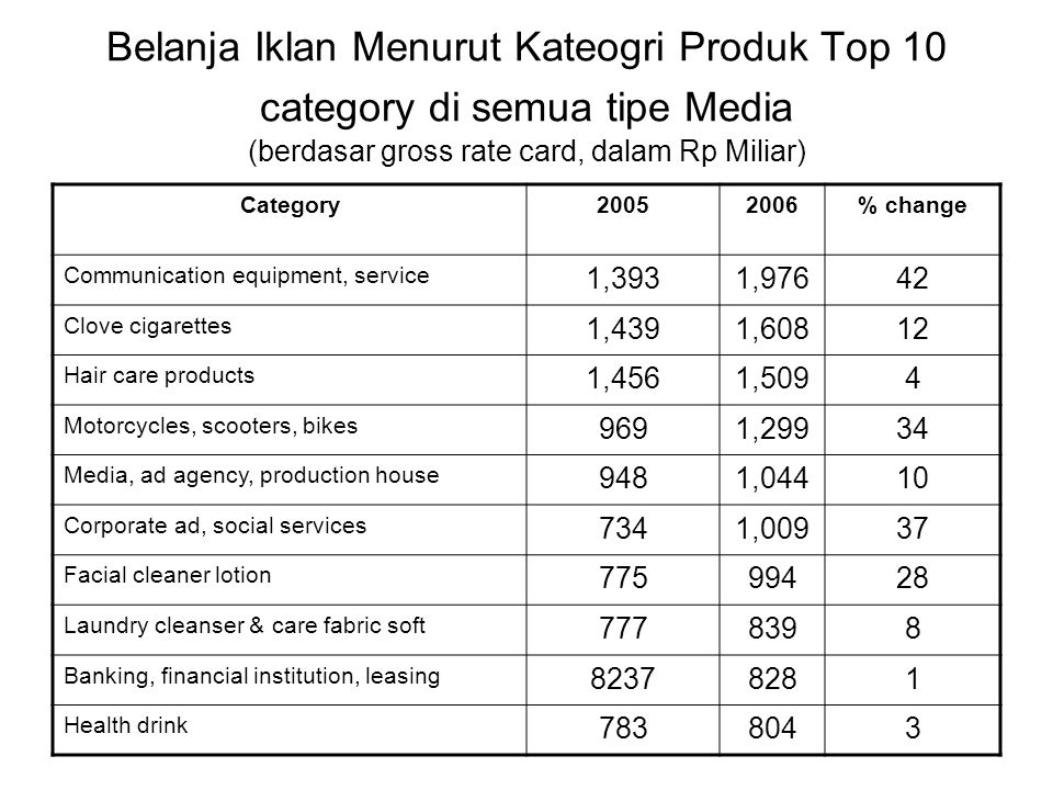 Belanja Iklan Menurut Kateogri Produk Top 10 category di semua tipe Media (berdasar gross rate card, dalam Rp Miliar) Category20052006% change Communication equipment, service 1,3931,97642 Clove cigarettes 1,4391,60812 Hair care products 1,4561,5094 Motorcycles, scooters, bikes 9691,29934 Media, ad agency, production house 9481,04410 Corporate ad, social services 7341,00937 Facial cleaner lotion 77599428 Laundry cleanser & care fabric soft 7778398 Banking, financial institution, leasing 82378281 Health drink 7838043