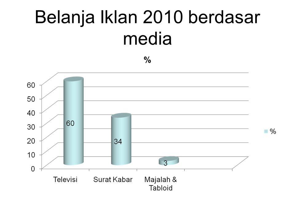 Belanja Iklan 2010 berdasar media