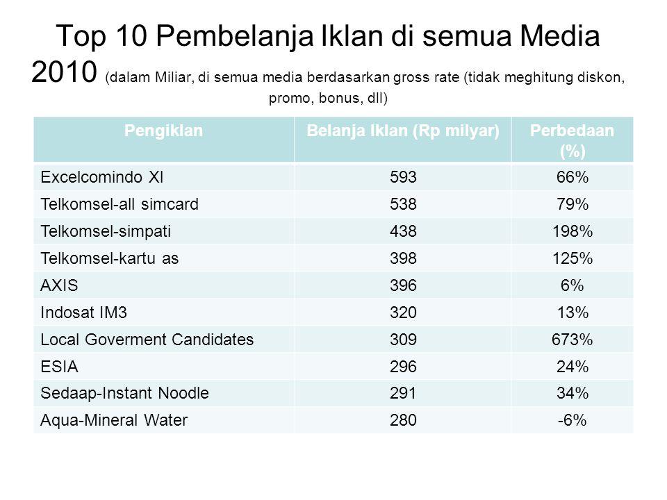 Top 10 Pembelanja Iklan di semua Media 2010 (dalam Miliar, di semua media berdasarkan gross rate (tidak meghitung diskon, promo, bonus, dll) PengiklanBelanja Iklan (Rp milyar)Perbedaan (%) Excelcomindo Xl59366% Telkomsel-all simcard53879% Telkomsel-simpati438198% Telkomsel-kartu as398125% AXIS3966% Indosat IM332013% Local Goverment Candidates309673% ESIA29624% Sedaap-Instant Noodle29134% Aqua-Mineral Water280-6%