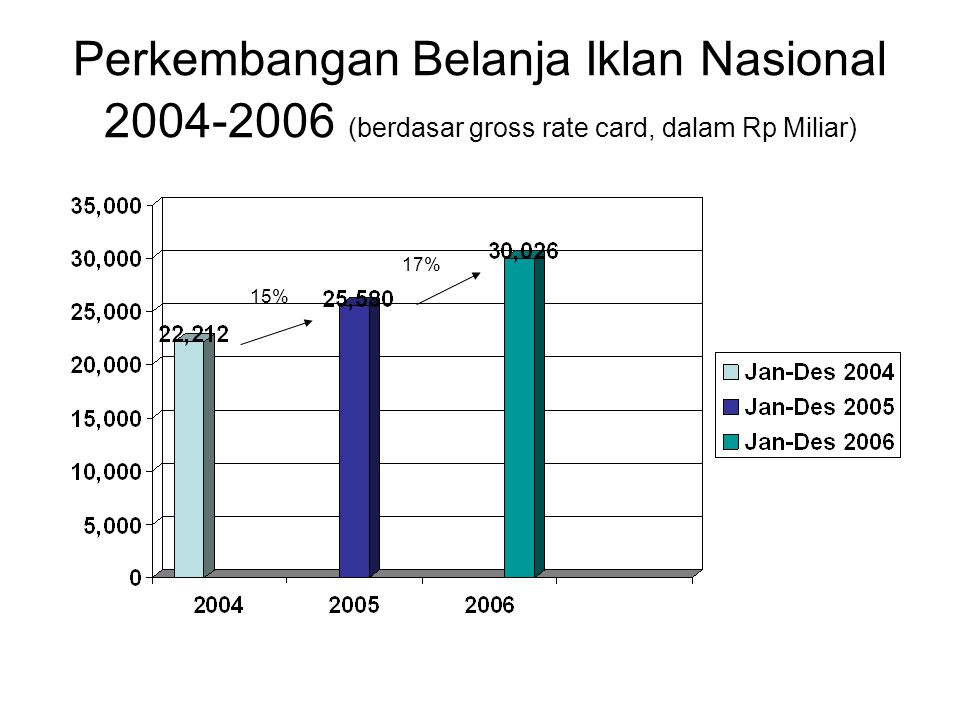 Perkembangan Belanja Iklan Nasional 2004-2006 (berdasar gross rate card, dalam Rp Miliar) 15% 17%