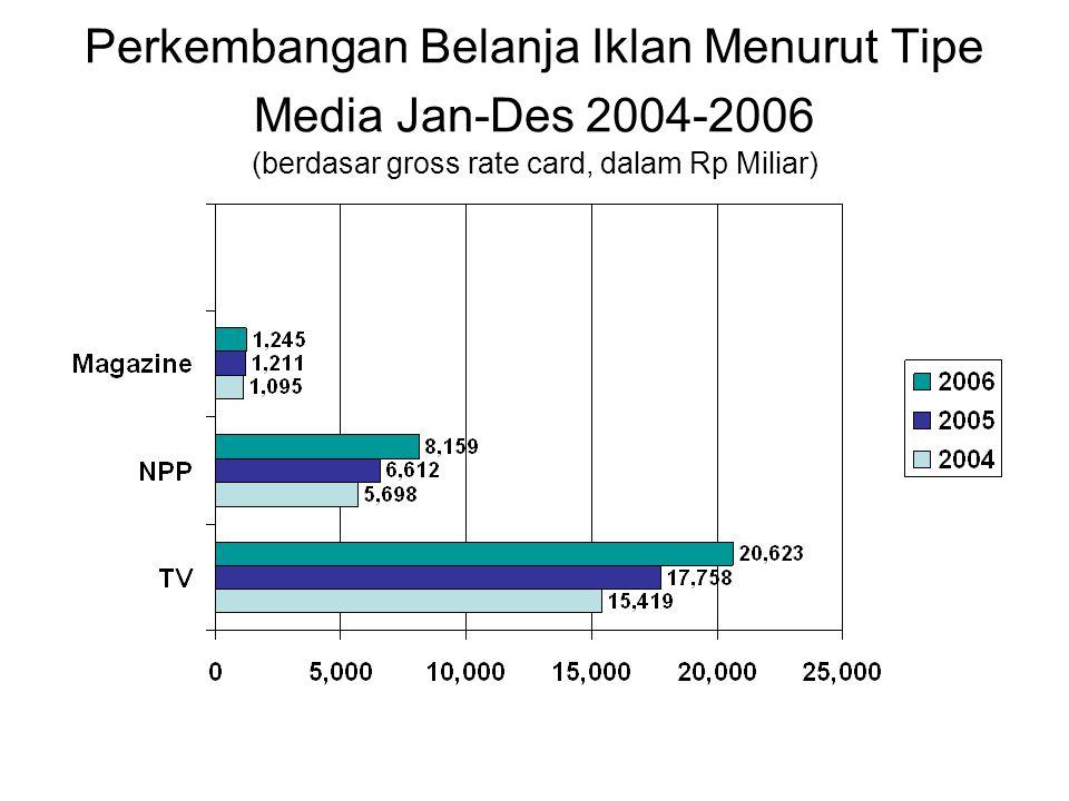 TV primadona dengan share 69% Jan-Des 2006 (berdasar gross rate card, dalam Rp Miliar)