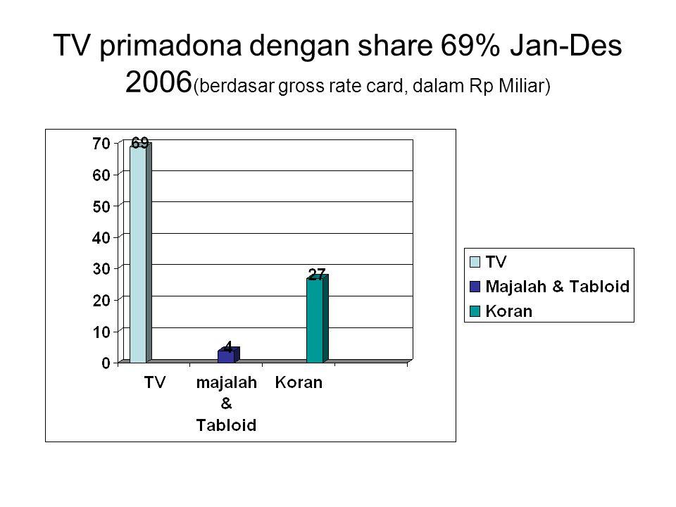 Belanja Iklan tahun 2007 Sumber: Nielsen Advertising Services dalam Majalah Marketing, Februari 2008