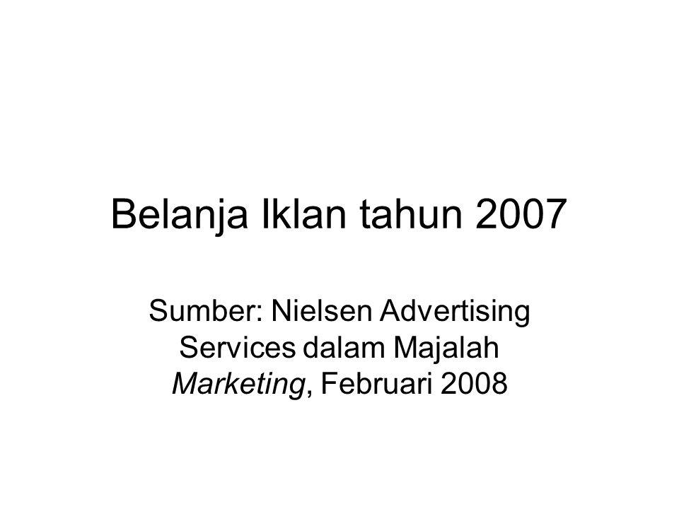 Perkembangan Belanja Iklan 2004-2009 (berdasar Jumlah Spot Iklan gross rate)