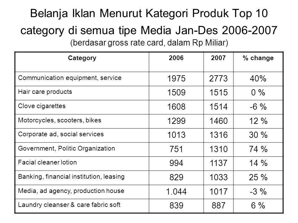 Pangsa Pasar Iklan menurut masing-masing Media (Jan-Des 2007. Rp 35.116 Miliar)
