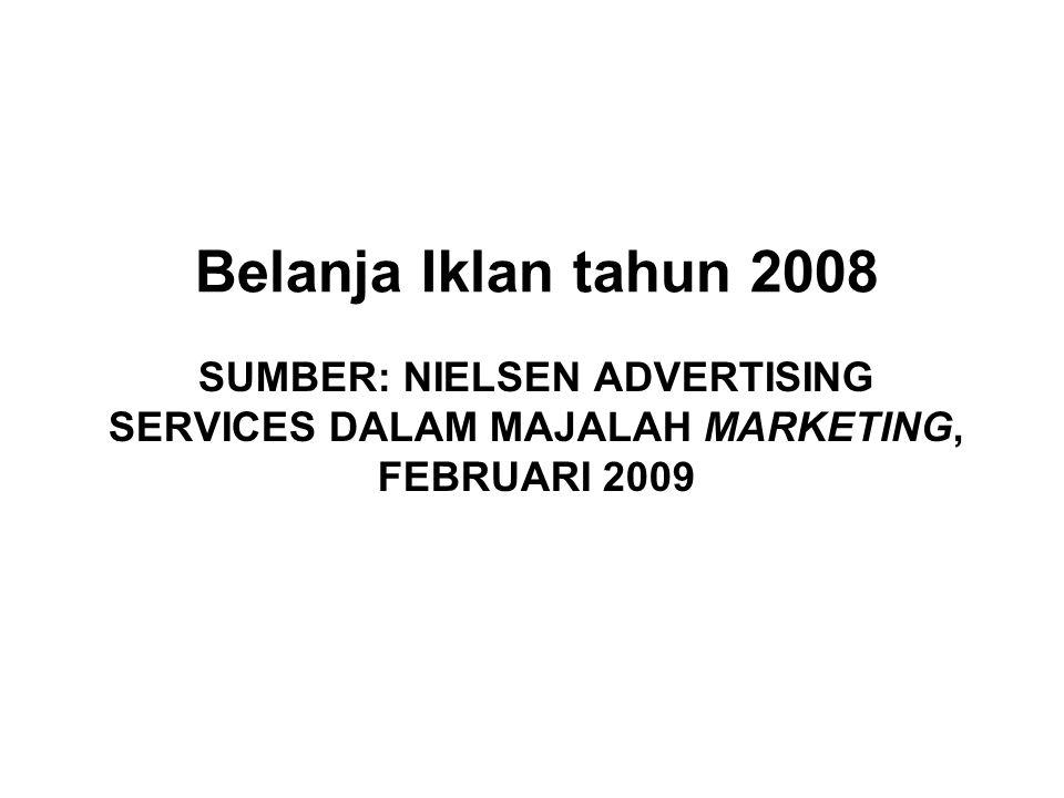 SUMBER: NIELSEN ADVERTISING SERVICES DALAM MAJALAH MARKETING, FEBRUARI 2009 Belanja Iklan tahun 2008