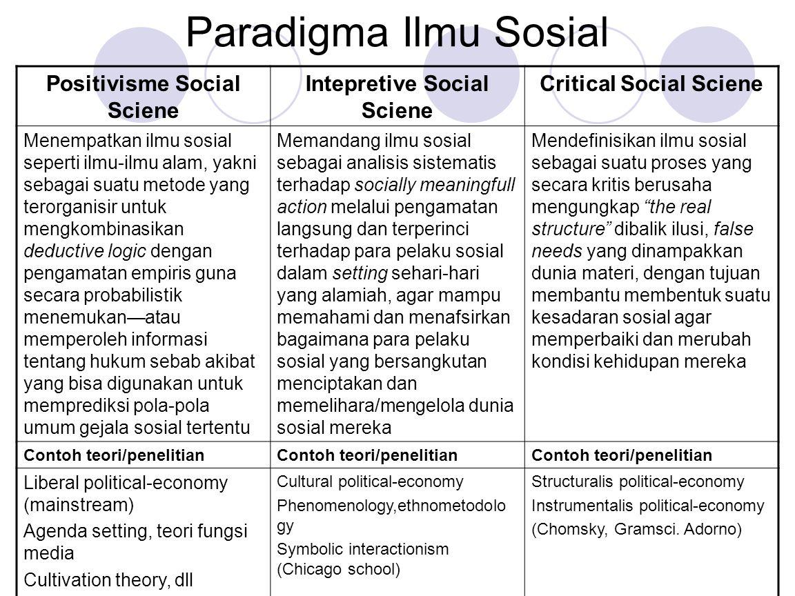 Paradigma Ilmu Sosial Positivisme Social Sciene Intepretive Social Sciene Critical Social Sciene Menempatkan ilmu sosial seperti ilmu-ilmu alam, yakni