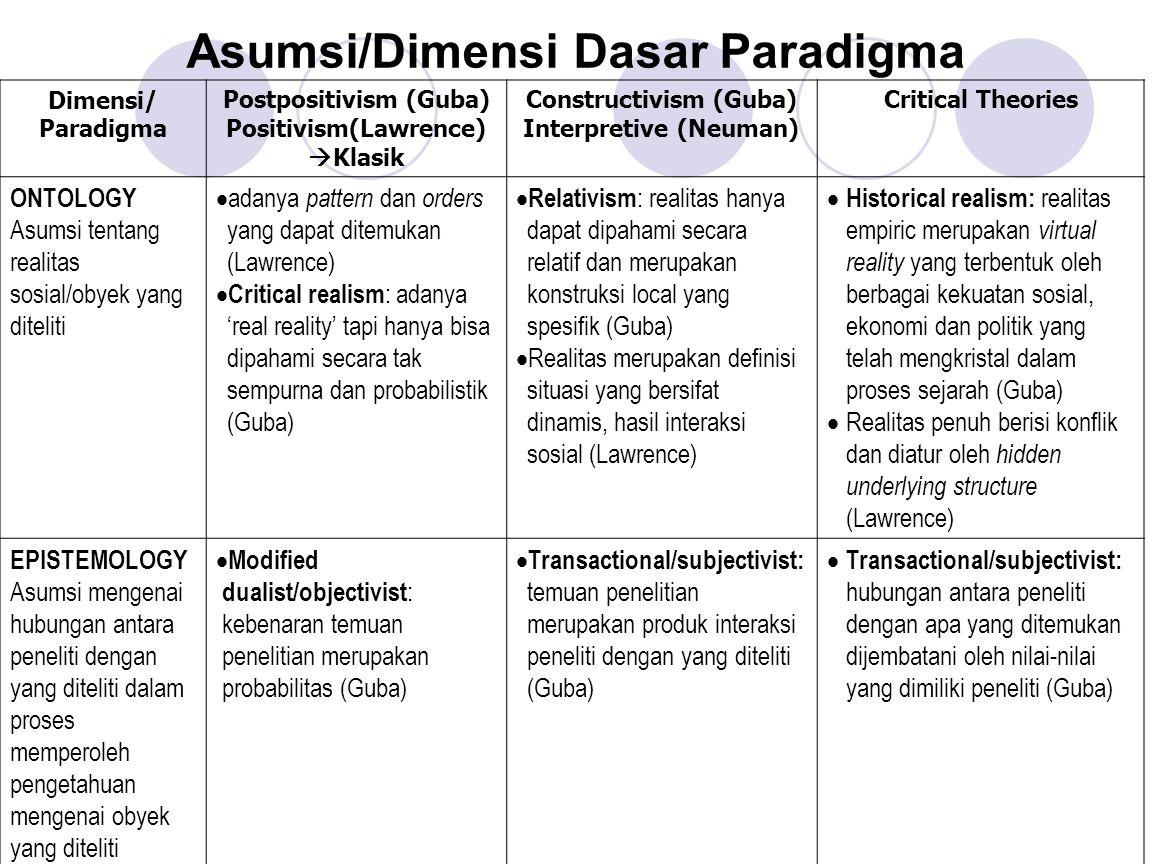 Asumsi/Dimensi Dasar Paradigma Dimensi/ Paradigma Postpositivism (Guba) Positivism(Lawrence)  Klasik Constructivism (Guba) Interpretive (Neuman) Crit