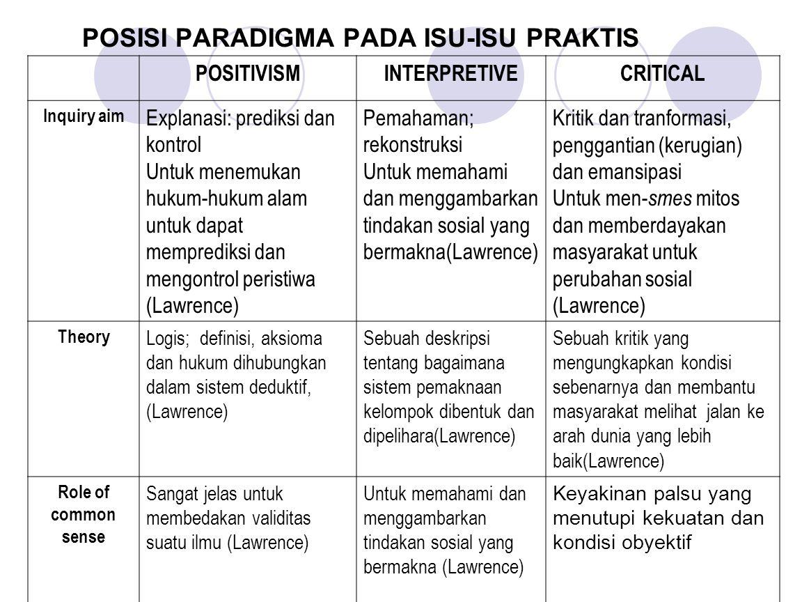 POSISI PARADIGMA PADA ISU-ISU PRAKTIS POSITIVISMINTERPRETIVECRITICAL Inquiry aim Explanasi: prediksi dan kontrol Untuk menemukan hukum-hukum alam untu
